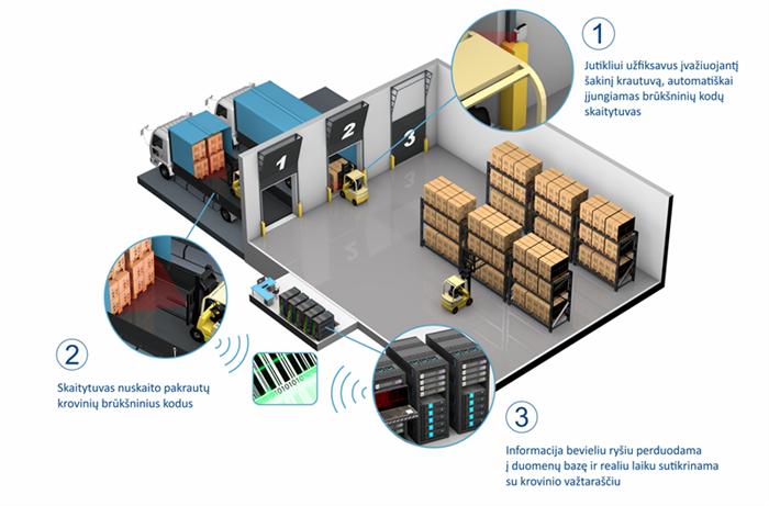 kroviniu sutikrinimo sistema logistika krovipas gamyba kemek